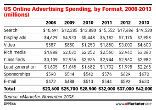mandujano-us-online-advertising-spendign-by-format-2008-2013-099566.jpg