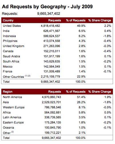Publicidad en aparatos móviles por países y regiones