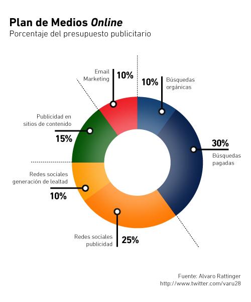 Cómo distribuir el presupuesto en un plan de medios en línea