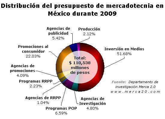 Inversión del presupesto mercadotecnia 2009