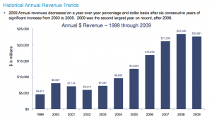 Historical Annual Revenue Trends