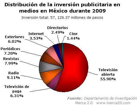 Inversión en medios