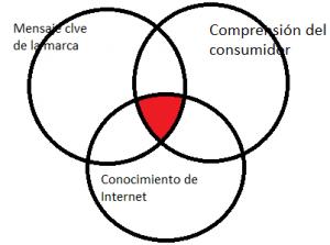 Branding online circulos