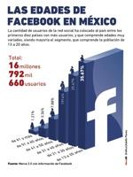 Las edades de FB en Mexico
