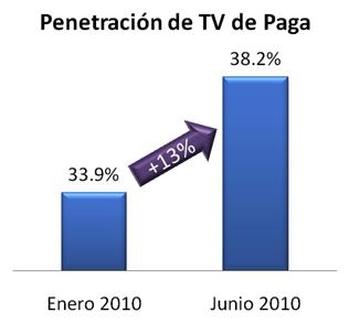 penetración paga