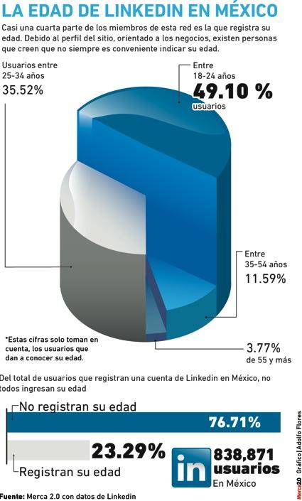 LinkedIn en Mexico
