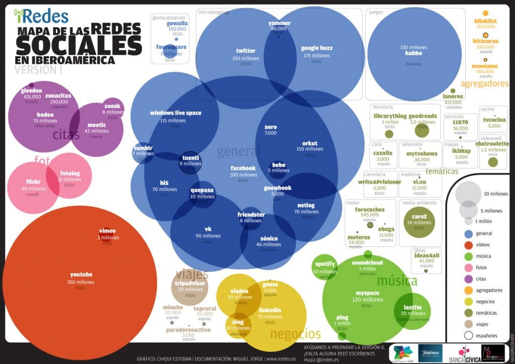 Mapa de las Redes Sociales  en Iberoamerica