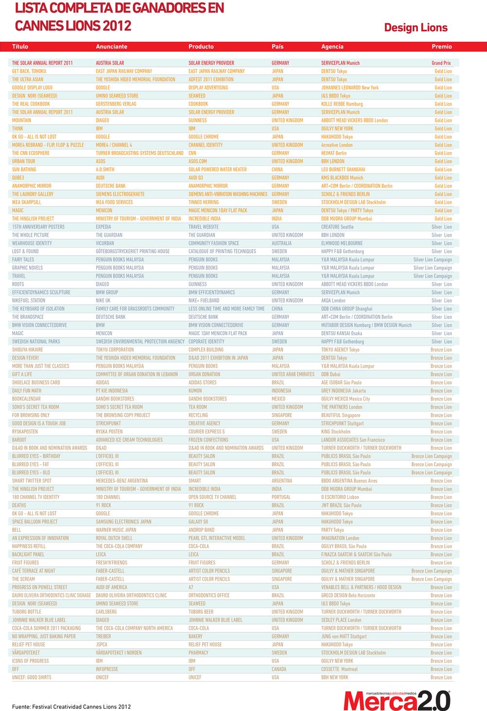 Lista completa de ganadores Cannes Design Lions 2012