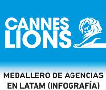 Medallero Cannes Lions 2012: México regresa a casa con 18 medallas