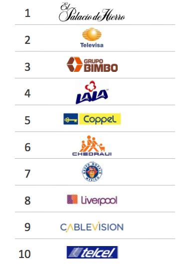 grandes empresas mexicanas: