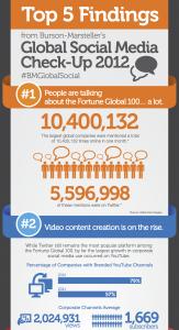 Burson-Marsteller's Global Social Media Check-Up 2012