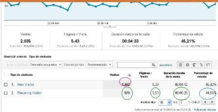 ¿Qué mides cuando mides (en Google Analytics)? | Revista Merca2.0