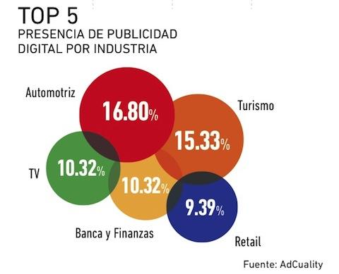 Porcentaje de participación por industria en el campo digital
