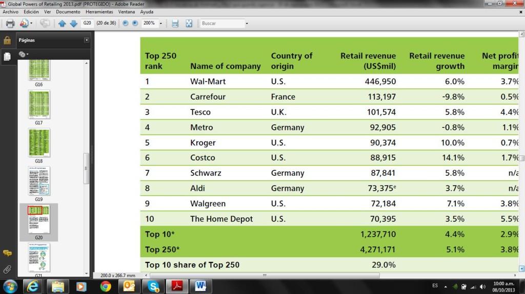 Los 10 grandes del Retail en el mundo