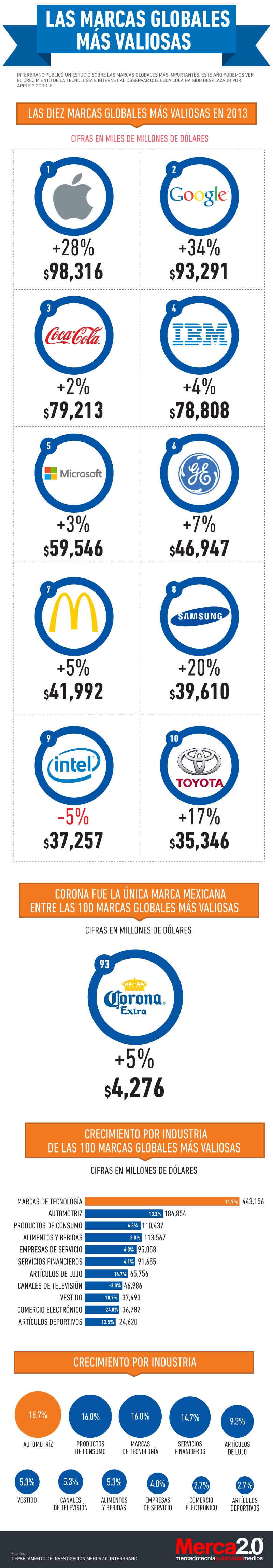 marcas-internacionales