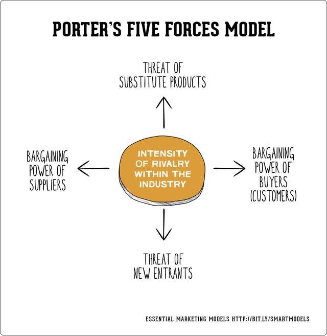 ups porters five force model Porter's five forces model this force not only affects the prices but also influences the producer's cost and investments in certain circumstances.