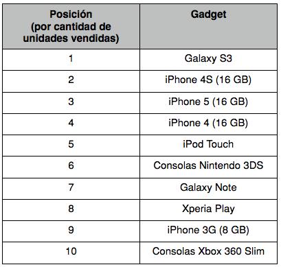 Top 10: Los gadgets más vendidos en 2013 | Revista Merca2.0