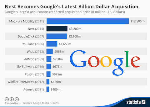 Googles_largest_acquisitions_n