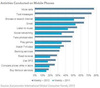 Smartphones-Activities
