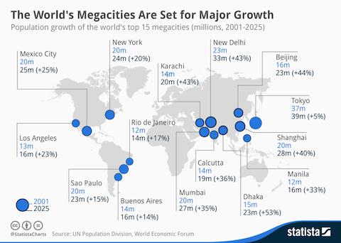 Mega Millions Statistik