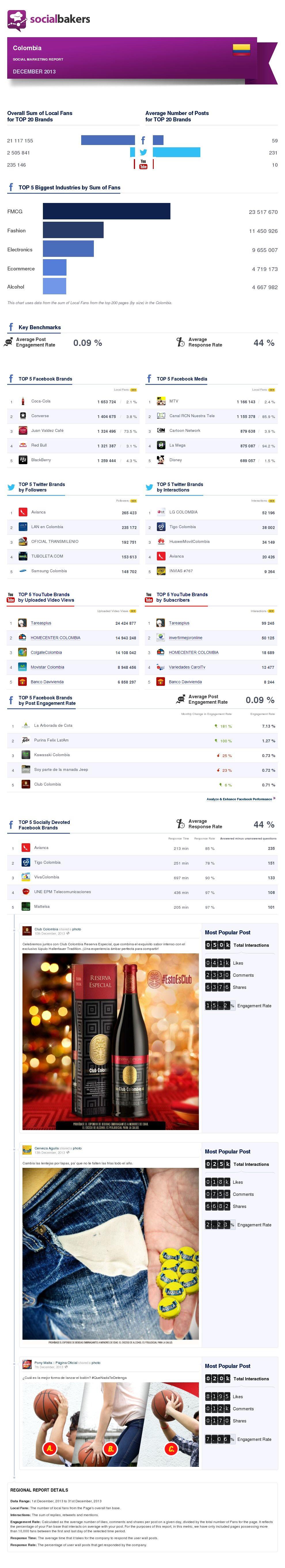 december-2013-social-marketing-report-colombia-regional-thumbnail