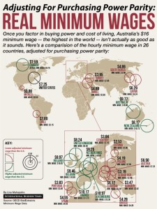 real-hourly-minimum-wages-around-the-world_52263c18182b6_w587.png