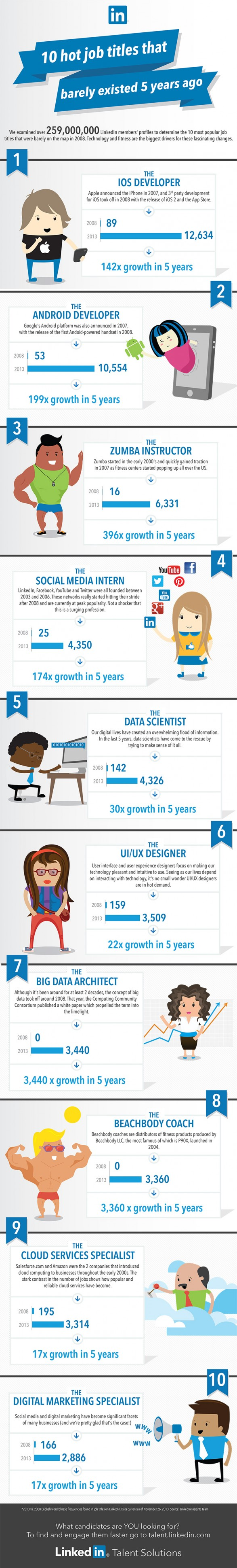 top-10-job-titles-that-didnt-exist-5-years-ago_52cae9af44587_w587