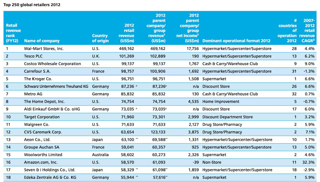 deloitte Global Powers of Retailing 2014