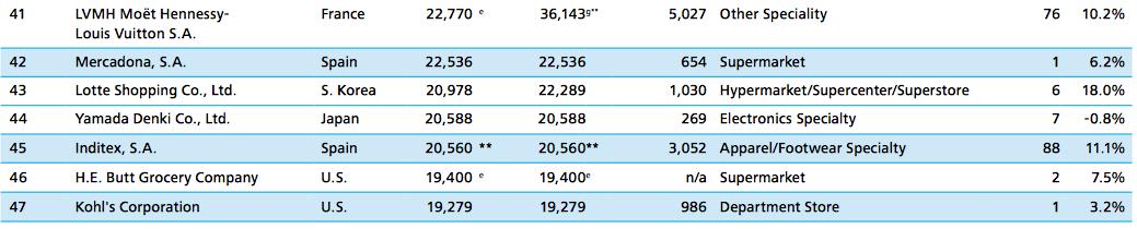 RepTrak 2013, top de las empresas con mayor reputación en el mundo