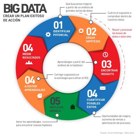 modelo-big-data