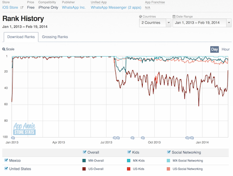 Posición histórica de WahtsApp en la tienda de Apple, información de AppAnnie