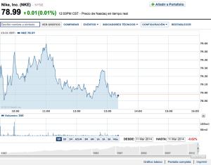 Gráfico Yahoo! Finanzas, 12:03pm