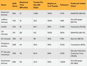 Tabla de las 8 compañías y sus criterios de evaluación: skifit.com