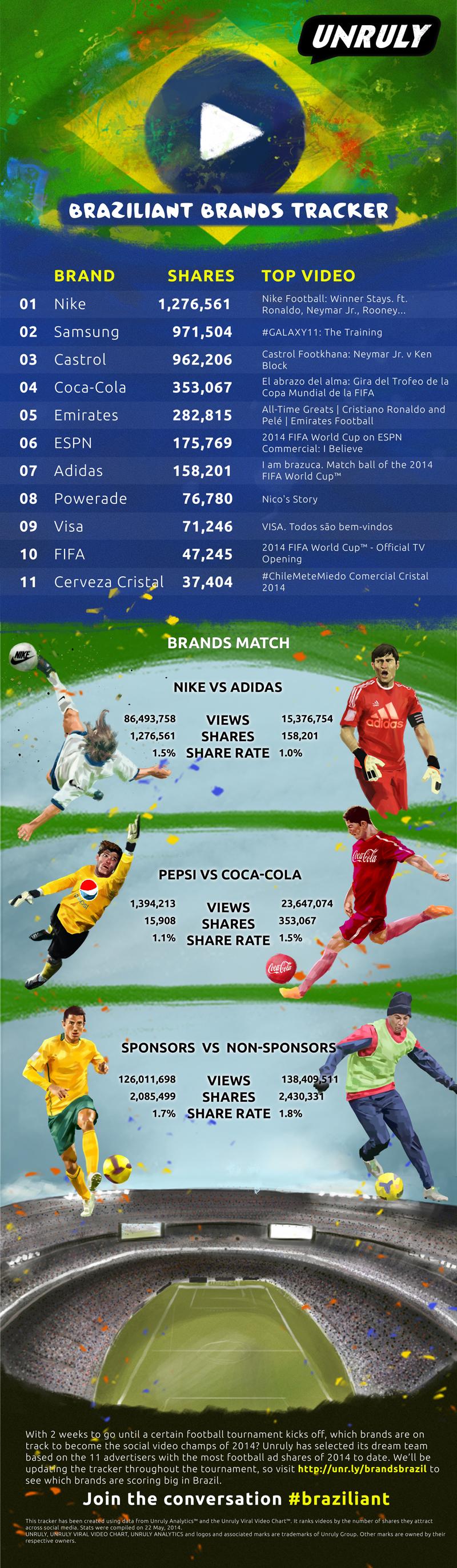 Unruly_Braziliant_Brands_Tracker_2014
