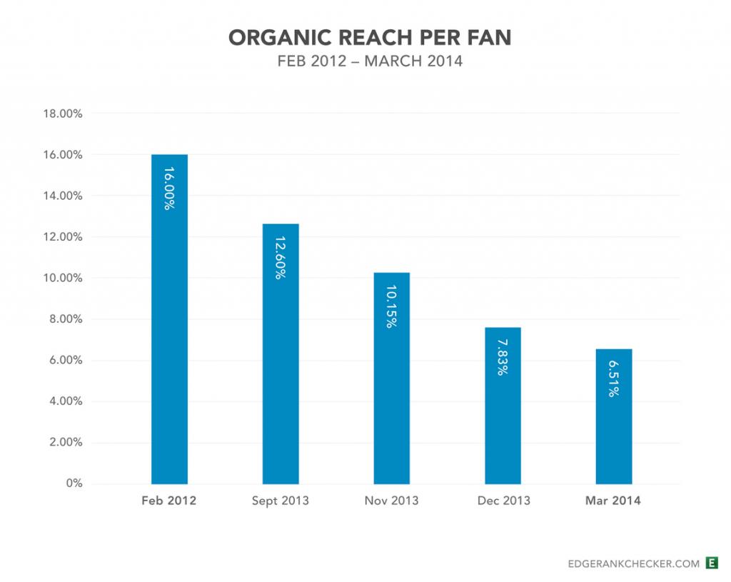 Estudio del alcance organico en facebook