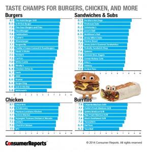 El reporte reflejó el impacto de los comercios locales sobre las grandes cadenas de comida rápida. Imagen:  consumerreports.org