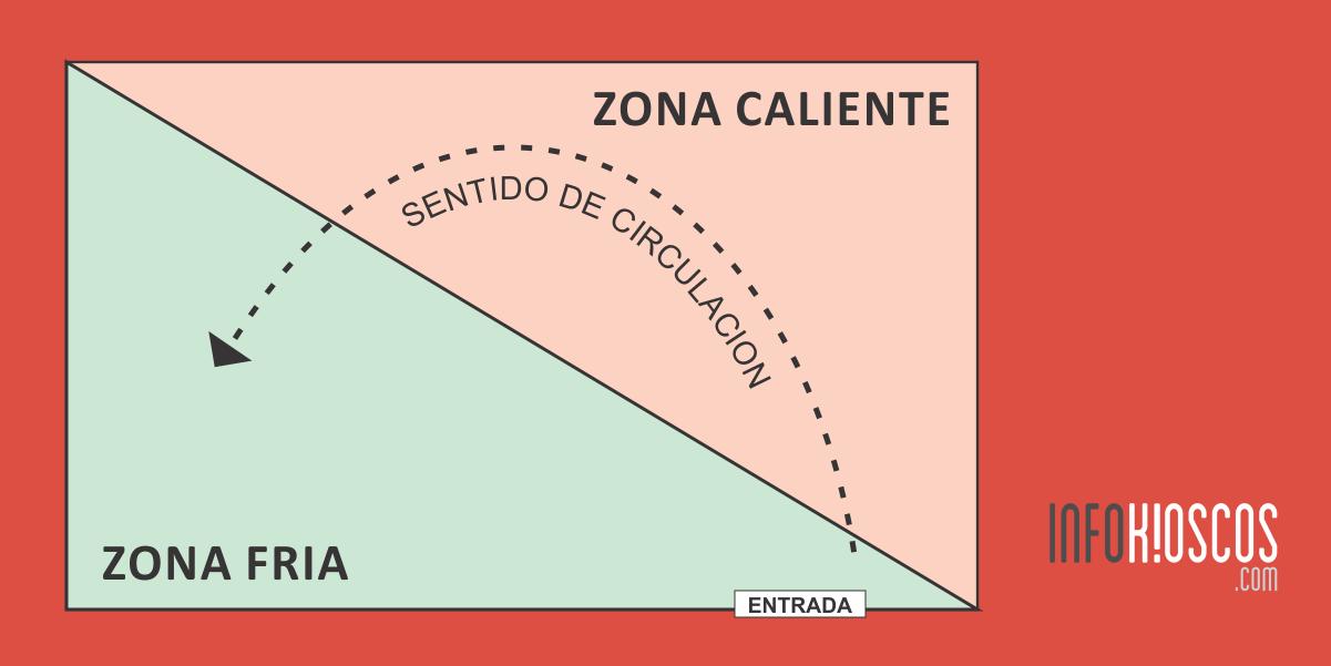 Zona-Caliente-Fria