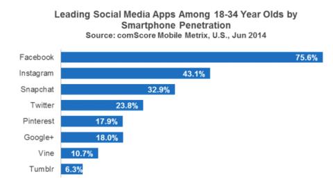 De acuerdo con el informe, Snapchat ya superó a Twitter en los segmentos de 18 a 34 años. Imagen: comScore