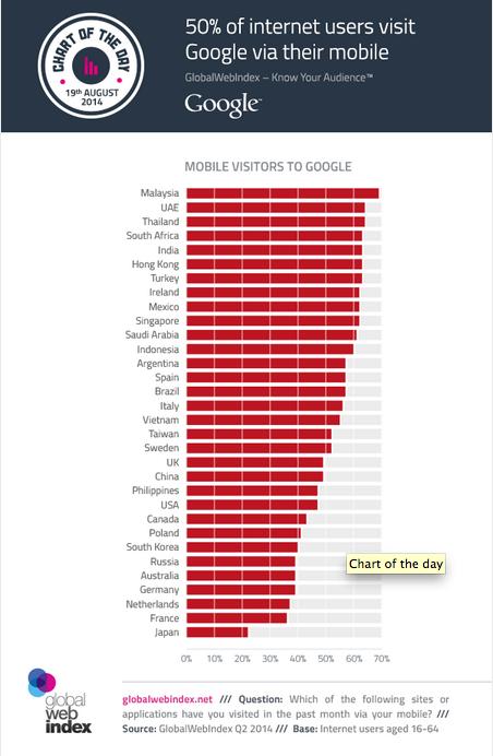 50 por ciento de los usuarios accede a Google desde su móvil.