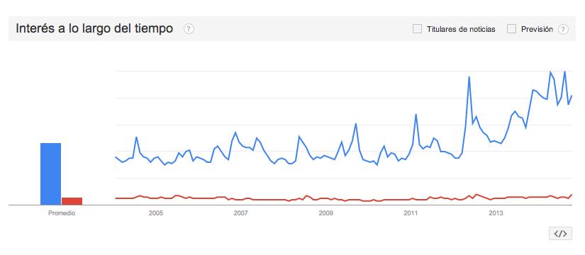 Interés en internet a lo largo del tiempo: Marvel (azul) y DC Comics (rojo). Fuente: Google Trends.