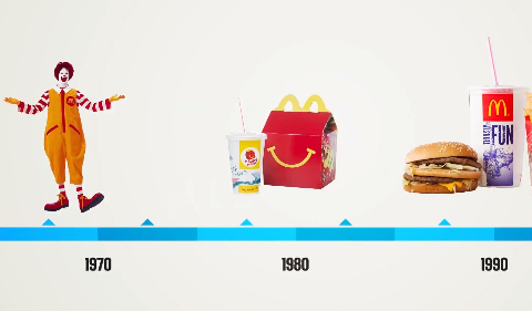 marketing review of mcdonalds Read common sense media's mcdonalds review, age rating, and parents guide   there are golden arches marketing messages all over the site, but they're.
