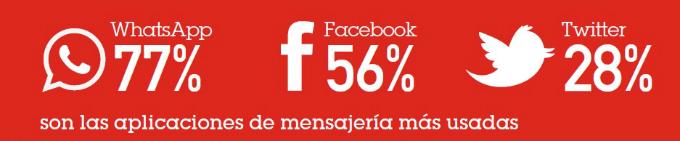 Whatsapp Facebook y Twitter