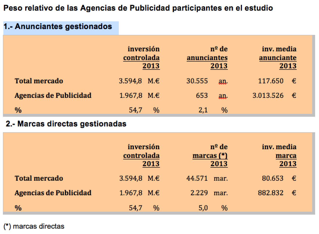inversion_gestionada