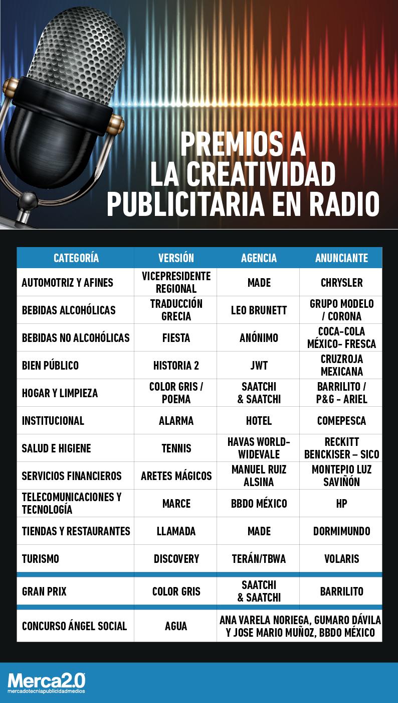 premios radio