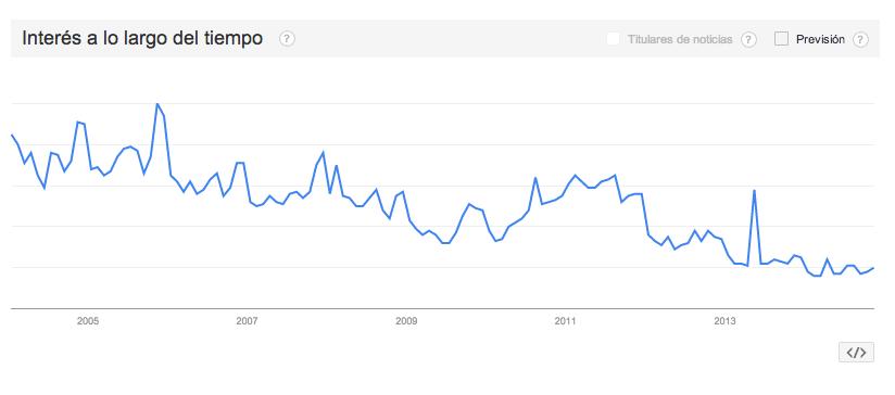 El interés a través del tiempo por la marca en Google va en descenso.