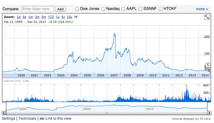 Histórico de las acciones de BlackBerry durante más de una década. La última vez que fueron valiosas fue en 2007 y el descenso comenzó justo con la popularización del iPhone de primera generación. Fuente: Google Finance.