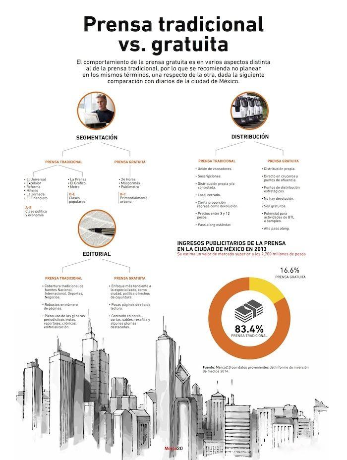 Infografia prensa gratuita vs. prensa tradicional