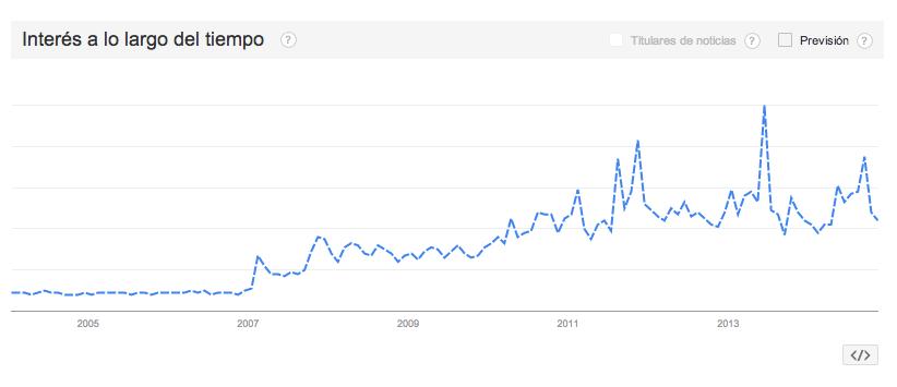 Interés por Kim Kardashian a través del tiempo en Google. Fuente: Google Trends.
