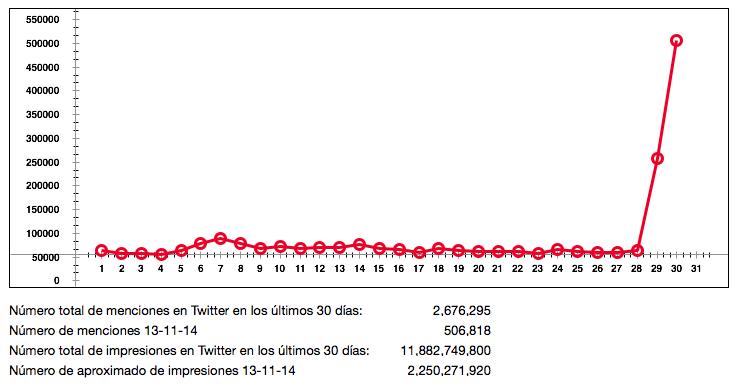 """Tendencia de """"Kim Kardashian"""" en Twitter en los últimos 30 días. Fuente: Twitter."""