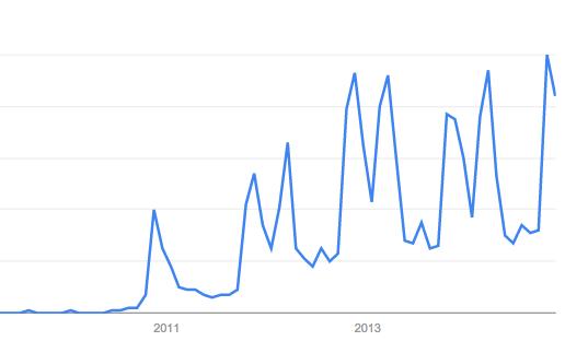 Interés por The Walking Dead a lo largo del tiempo. Fuente: Google Trends.